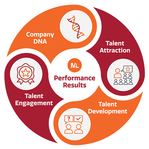 ML Performance Results: Company DNA, Talent Attraction, Talent Development, Talent Engagement